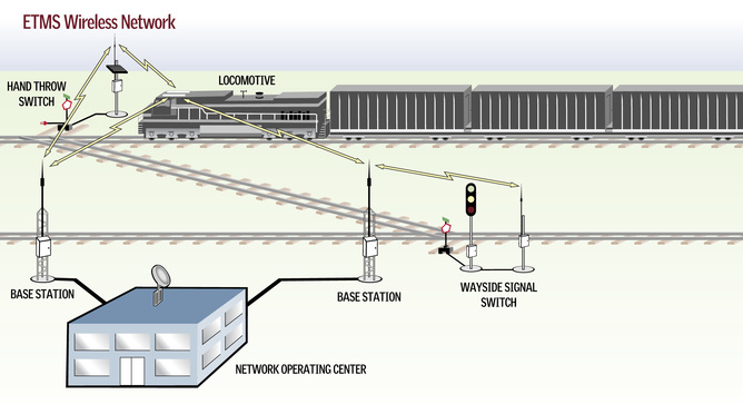 An example of a PTC system employed by major freight companies. Graphic: MeteorcommPTC