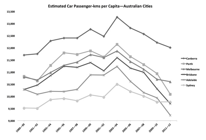 Peak car use in Australian cities. Credit: Newmand and Kenworthy, 2015