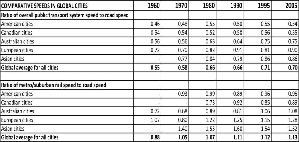 Comparative speeds of public transport (bus and rail) to traffic and also rail to traffic in global cities. Credit: Newman and Kenworthy, 2015