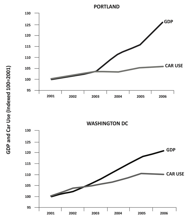 Decoupling wealth from car use in Washington DC and Portland, Oregon. Credit: Newman and Kenworthy, 2015