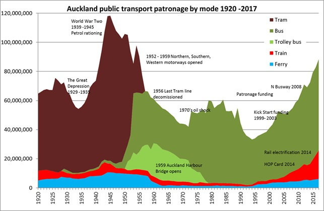 Auckland Transport graph