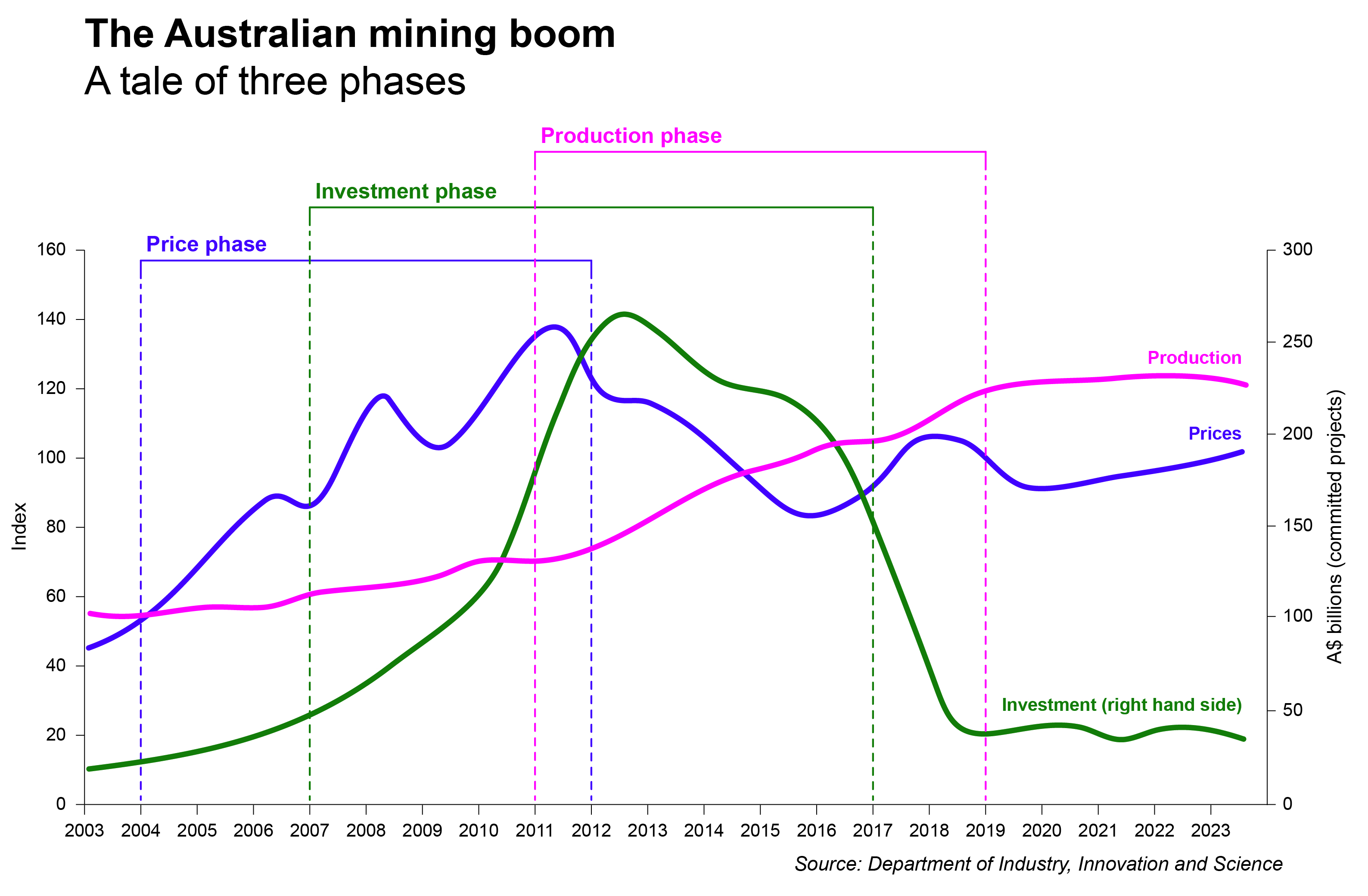 Mining sector phases